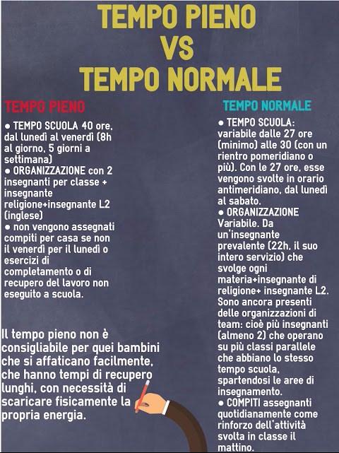 tempopienovstemponormale infografica